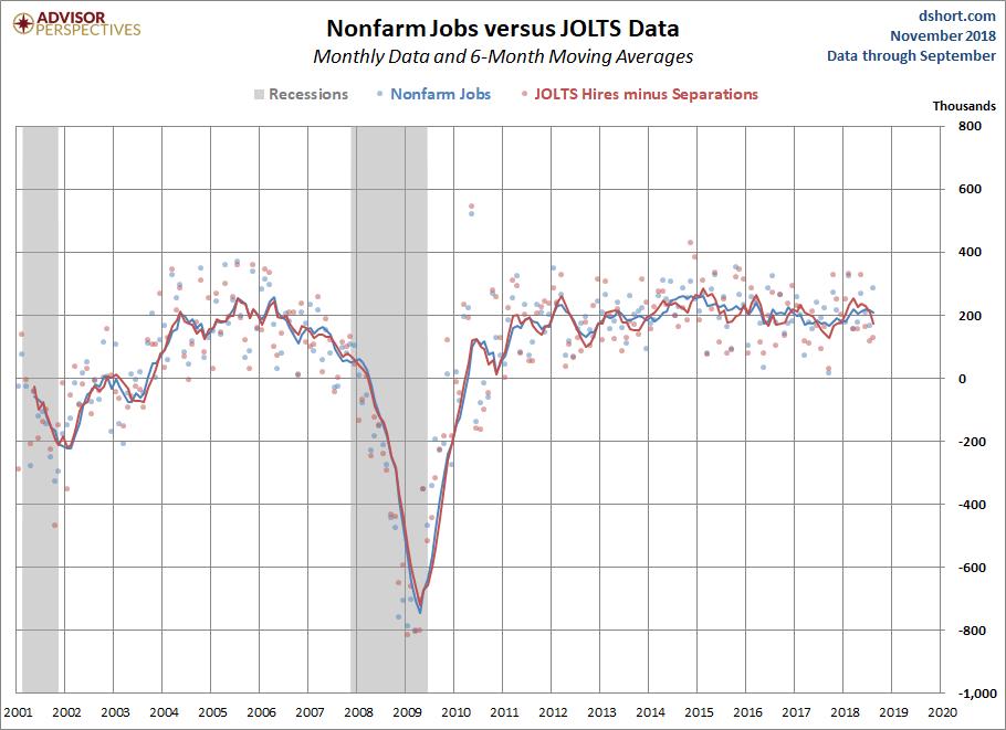 JOLTS Overview