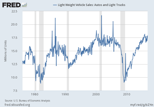 FRED Light Vehicle Sales