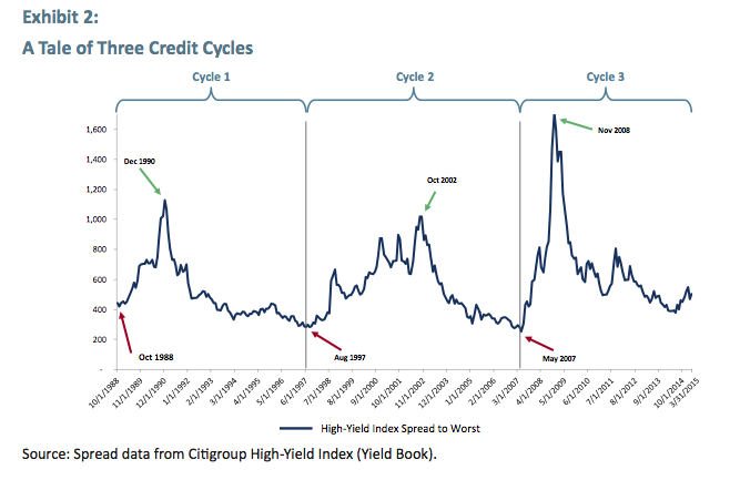 What High Yield Maturities Tell Us About Timing Of The Credit Cycle - GMO