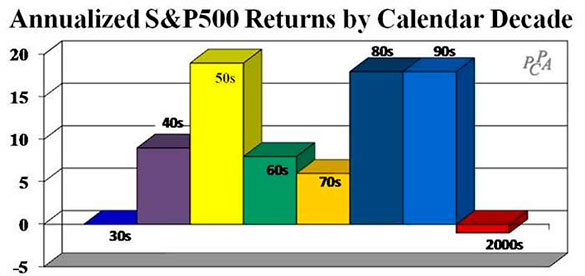 Average stock options startup