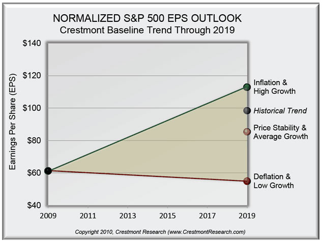 Normalized S&P 500 EPS