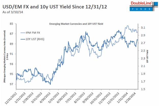 USD/EM FX
