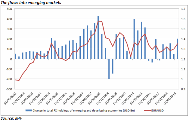 The flows into emerging markets Emerging Market Fears