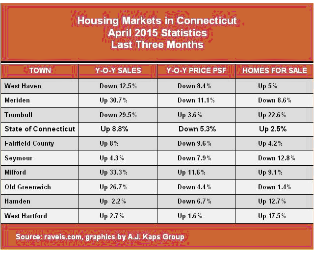 Housing Markets in CT