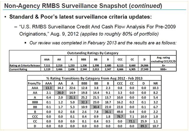 Non-Agency RMBS Surveillance Snapshot